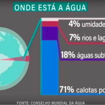 Água: produção, consumo e desperdício